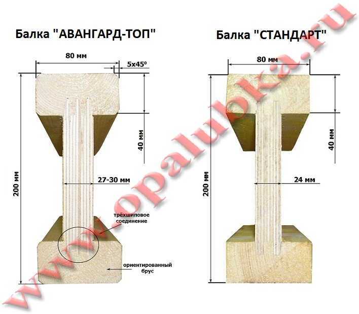 Как сделать деревянные двутавровые балки перекрытия своими руками 95